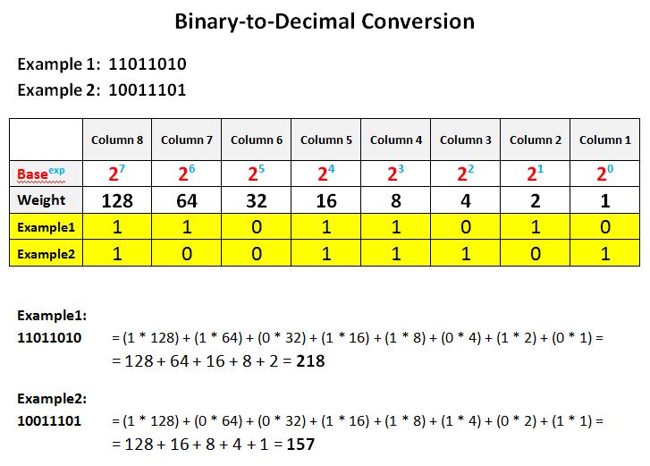 .5 decimal base binary options