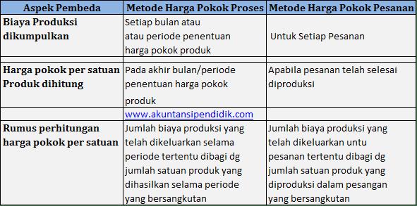 Ciri-ciri metode harga pokok proses dan pesanan