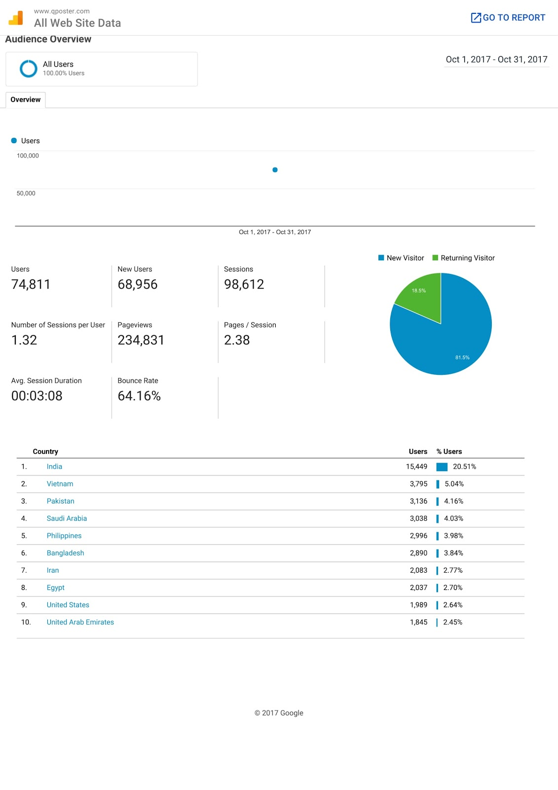 Analytics Data of www.qposter.com