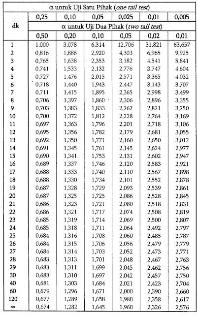 Berikut cara hitung standar deviasi yang bisa kamu jadikan. Cara Menentukan T Tabel Berikut Contohnya
