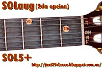 SOLaum gráfico de acorde aumentado (quinta aumentada) en guitarra