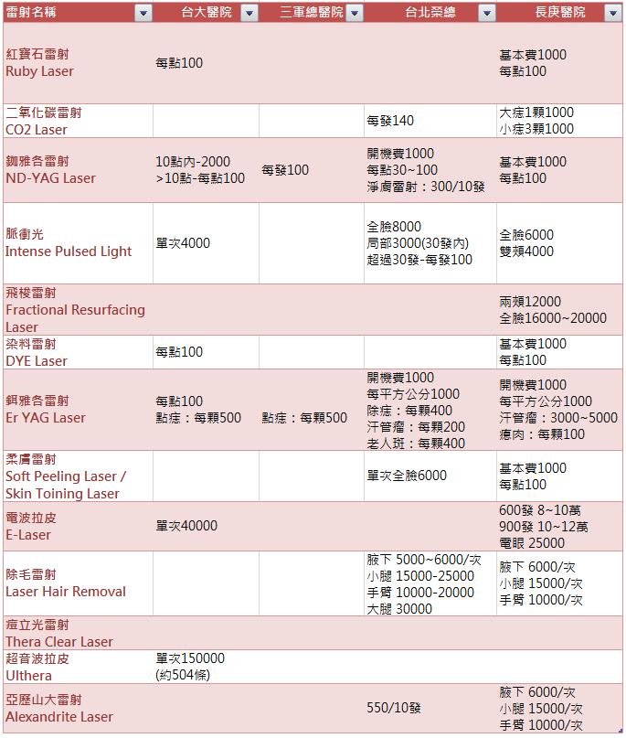 台大 三總 榮總 長庚 醫美雷射 收費標準比較表