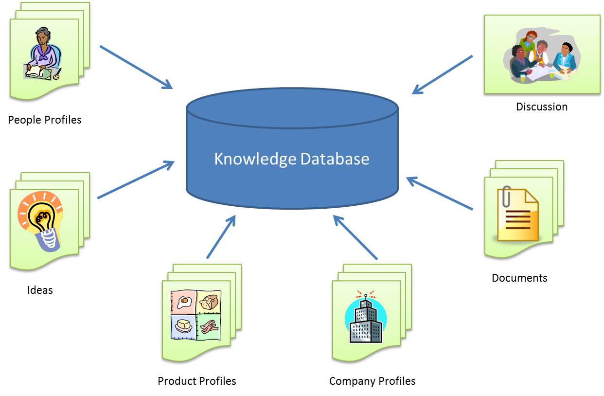 enterprise collaboration systems Collaborative software or groupware is application software designed to help people involved in a common task to achieve their goals one of the earliest definitions.