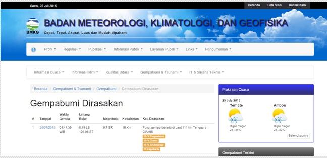 Info Terkini BMKG-Gempa Ciamis