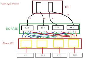 Cara menggabungkan lnb kebanyak receiver