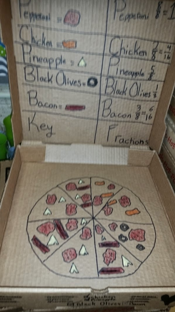 Pizza Fractions Projec...