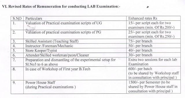 JNTU Hyderabad Enhancement of Examination Fee
