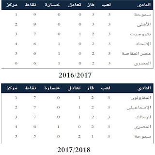 بعد 3 أسابيع من الدورى : فريقان فقط ضمن الستة الأوائل خلال الموسم السابق والحالى