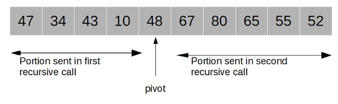 quick sort prartitions