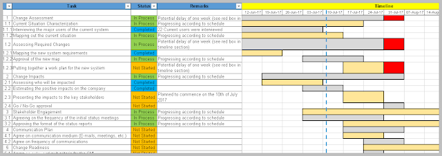 Change Management Plan Excel Template