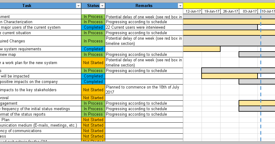 4 change management templates free project management for It change management process template