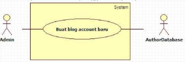 Penjelasan Use Case Diagram Beserta Contohnya Secara ...