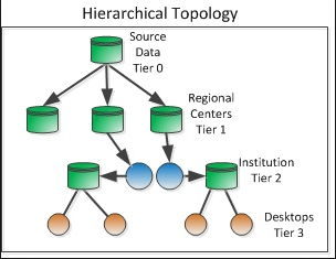 Hierarchical Topology
