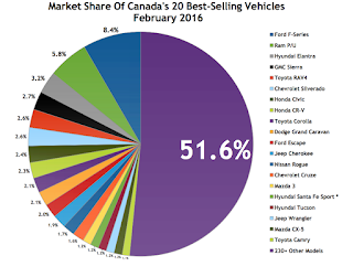 Canada best-selling autos market share chart February 2016
