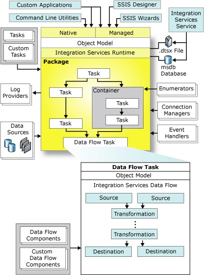 application architecture diagram including end users sql server architecture diagram suhas r. kudekar: architecture diagram of ssas/ssrs/ssis ... #14