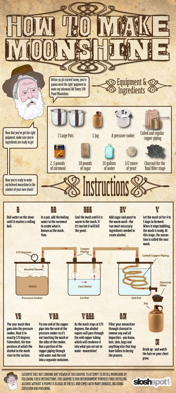 Infographic on How To Make Moonshine