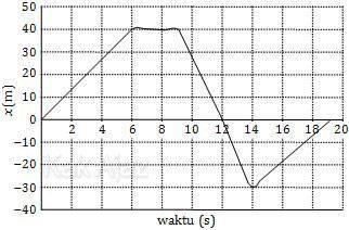 Grafik x-t perjalanan anak bersepeda sepanjang jalan lurus, Fiska TKD Saintek SBMPTN 2017 kode 157
