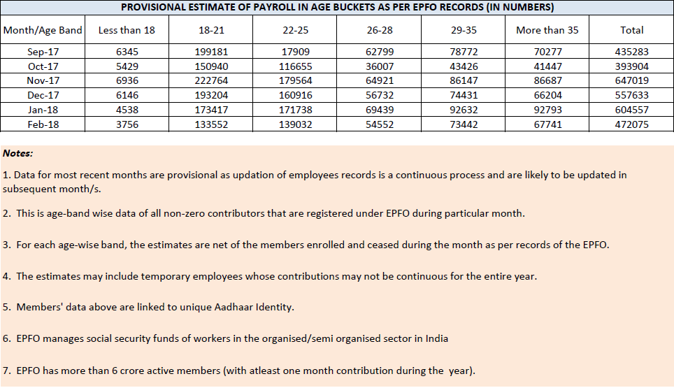 PROVISIONAL ESTIMATE OF PAYROLL IN AGE BUCKETS AS PER EPFO RECORDS (IN NUMBERS)