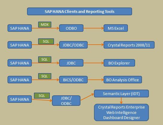 Sap hana pdf free download