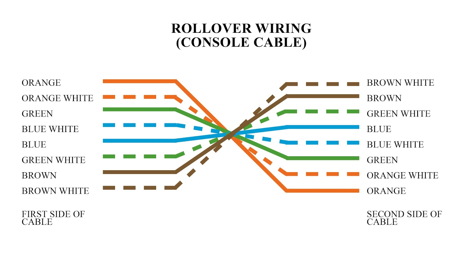 Rj45 Rollover Through Wiring Diagram Cable Twisted Pair Library 22 Images Color Code Network