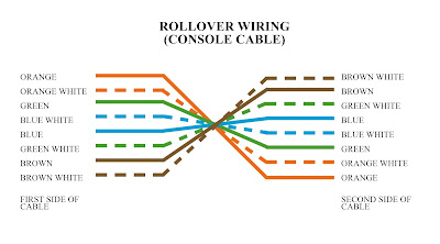 Rollover Cable Color Code