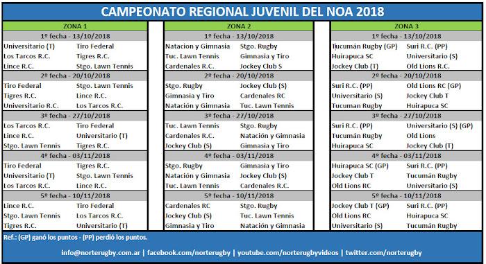 Fixture del Torneo Regional Juvenil del NOA 2018