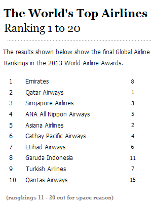 Ranking airline dunia