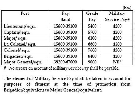 Report My Signal- Blog: Army Pay Scales: Genesis of the