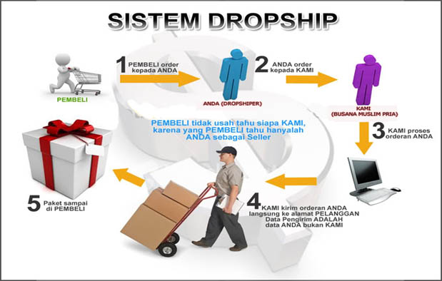 Perbedaan Reseller dan Dropship