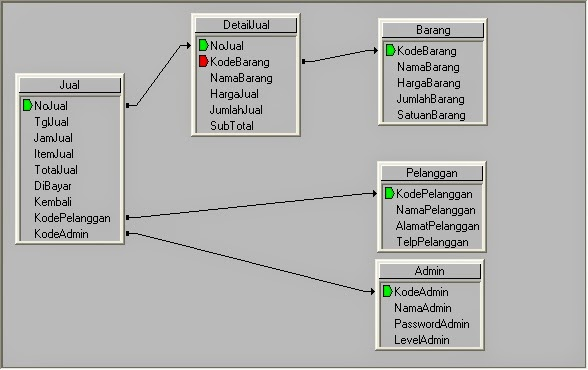 Relasi File Database Aplikasi Penjualan