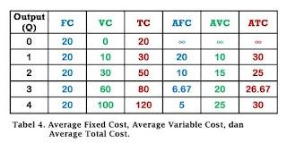 Tabel AFC, AVC, dan ATC - www.ajarekonomi.com
