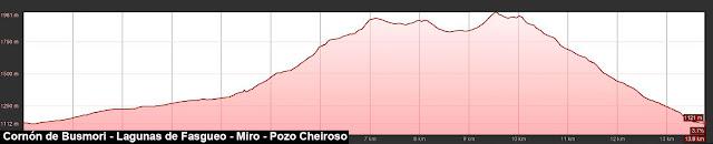 Perfil de la ruta señalizada al Cornón de Busmori y El Miro pasando por las Lagunas de Fasgueo y el Pozo Cheiroso.