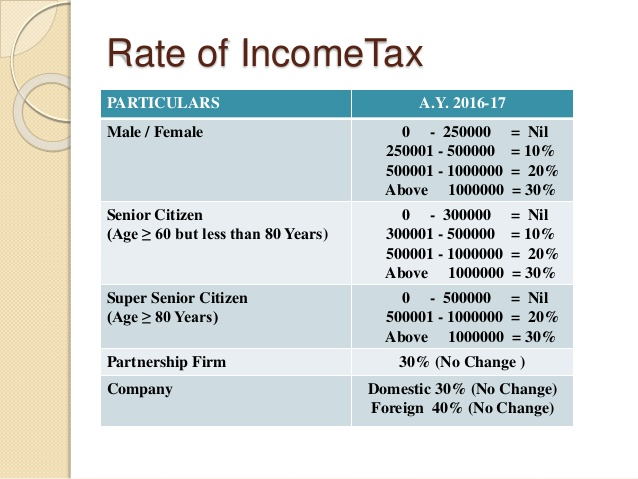 income tax slab 2012 2013 The income tax rates for individuals, hufs, aop, boi and co-operatives are progressive in nature, where a lower tax rate is imposed on low-income earners compared to those with higher income, making it based on the taxpayer's ability to pay.