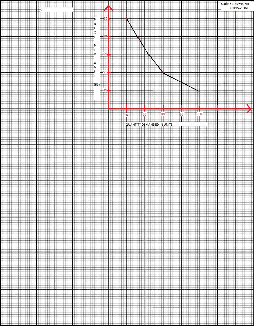Icse 10 Demand Curve Graph Tutorial