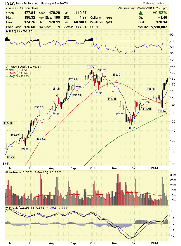Stock Market Analysis: Tesla (TSLA) Stock Analysis 1/23/14 ...