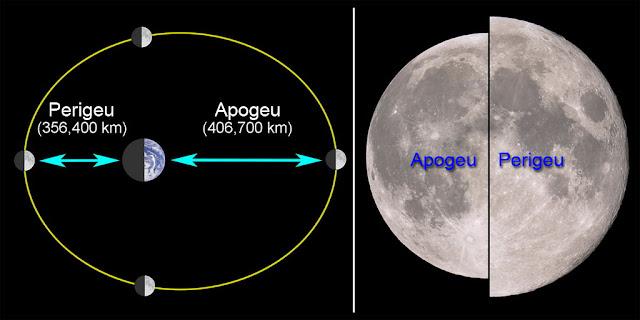 Apogeu e Perigeu - orbita da Lua - Super Lua