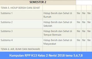 Kumpulan RPP K13 Kelas 2 Revisi 2018 tema 5,6,7,8