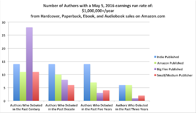 Author Earnings May 2016 7 figures