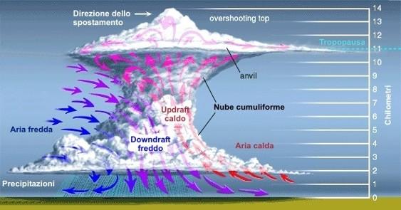 I temporali e la loro formazione