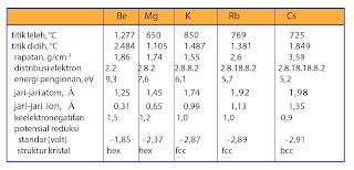 tabel sifat-sifat fisis logam alkali tanah