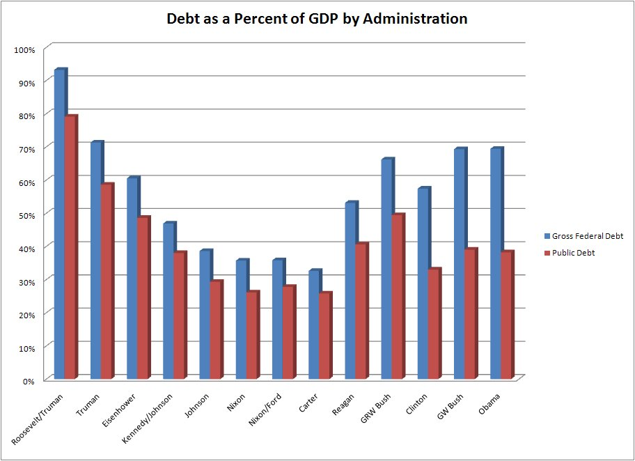 national debt of the united states wikipedia 1