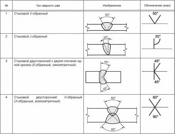 Таблица  7 — Примеры  обозначения угла  разделки  кромок