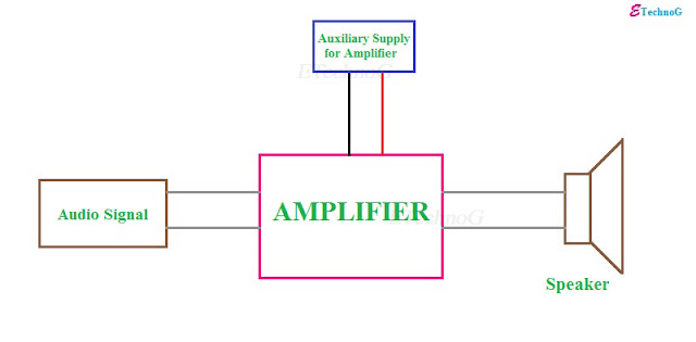 Can a step-up transformer be used as an amplifier, A Step Up Transformer can be used as an Amplifier, can a transformer work as an amplifier, Transformer vs amplifier.
