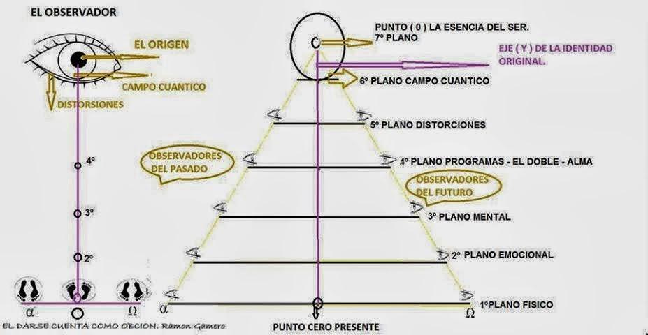 Grafica en forma de pirámide los 7 planos del desdoblamiento, incluyendo observadores, punto 0 e identidad original