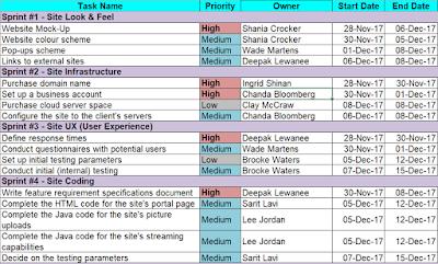 Agile Website Project Plan