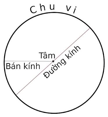 Hỏi về công thức tính chu vi hình tròn