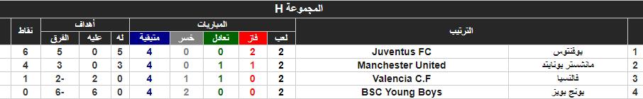 جدول ترتيب المجموعة الثامنة