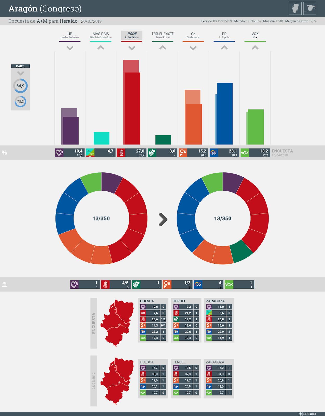 Gráfico de la encuesta para elecciones generales en Aragón realizada por A+M para Heraldo, 20 de octubre de 2019