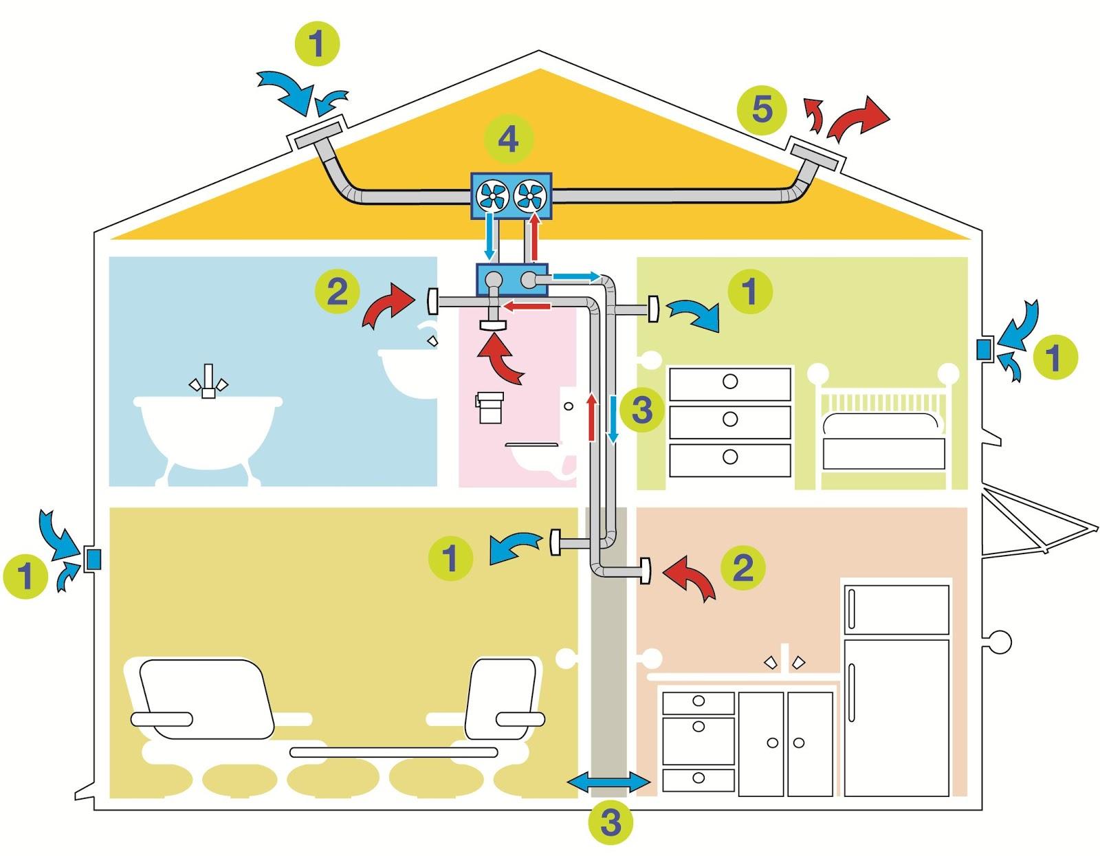 tout savoir pour mieux construire la ventilation un. Black Bedroom Furniture Sets. Home Design Ideas
