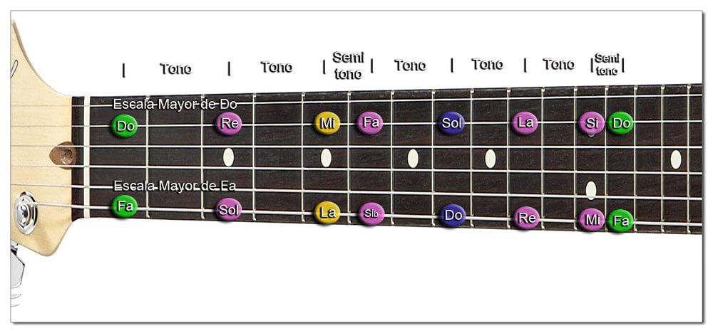Intervalos Musicales de la Escala Mayor Diatónica (Guitarra)